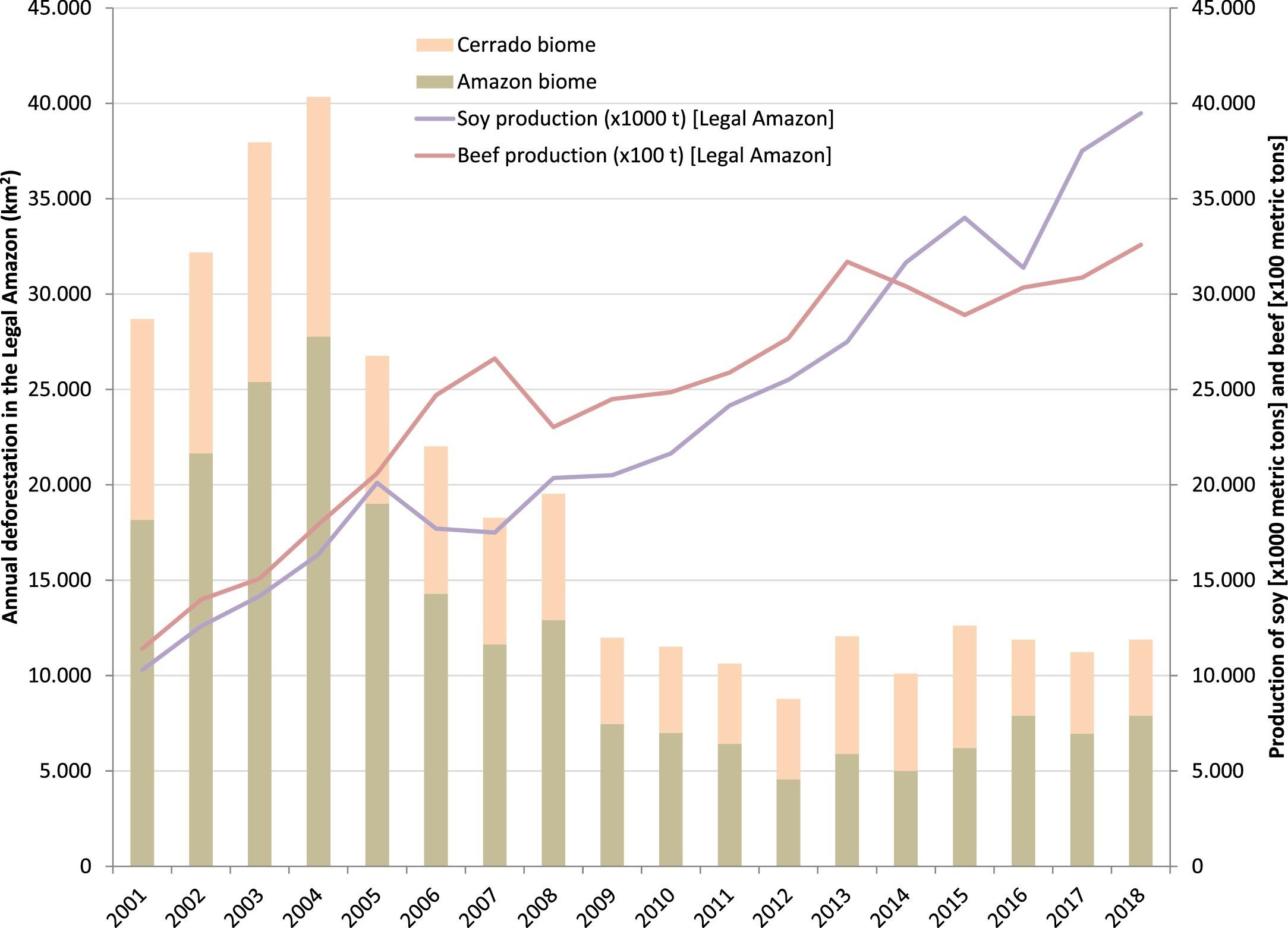 Amazon deforestation vs agriculture production chart