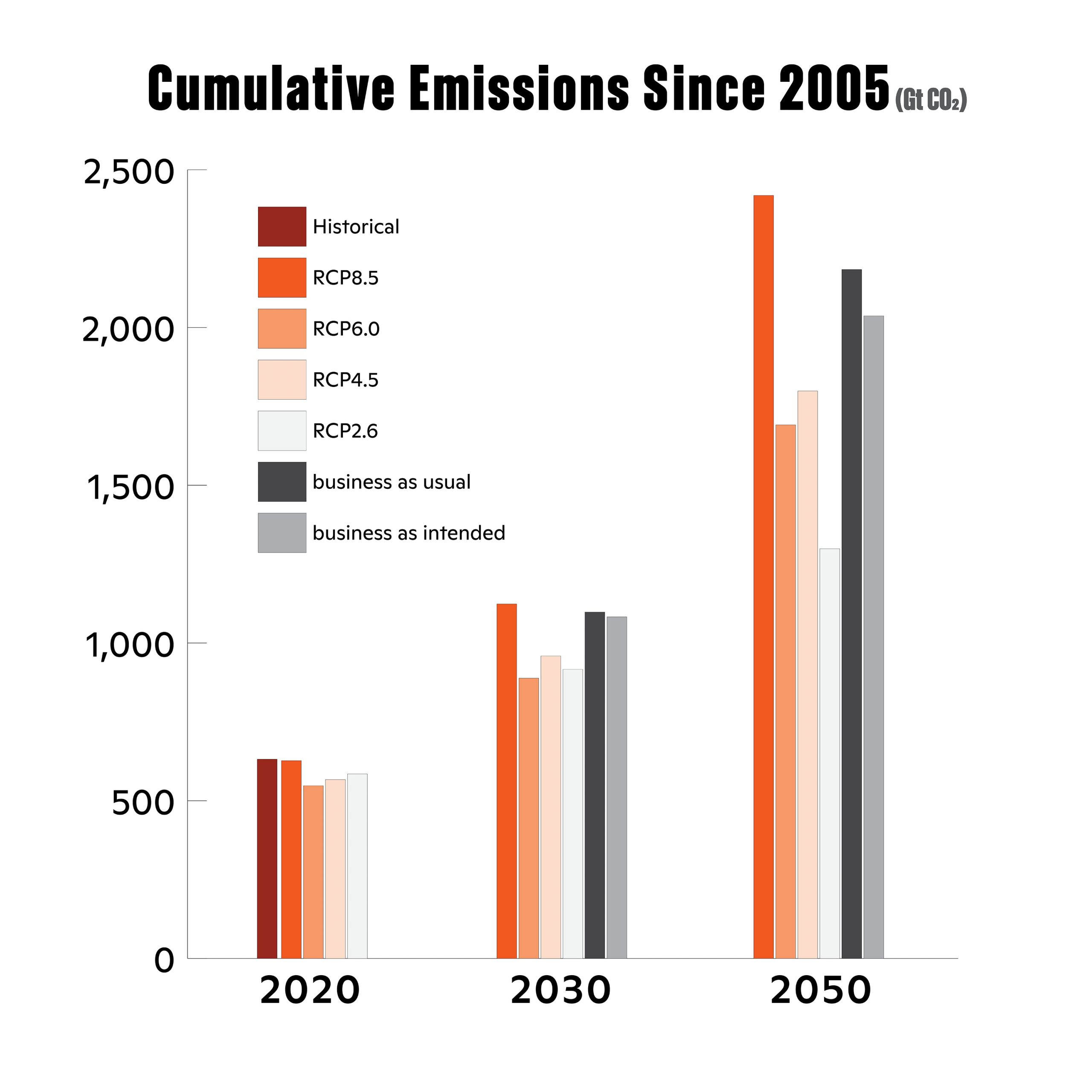 Graph of cumulative Emissions since 2005
