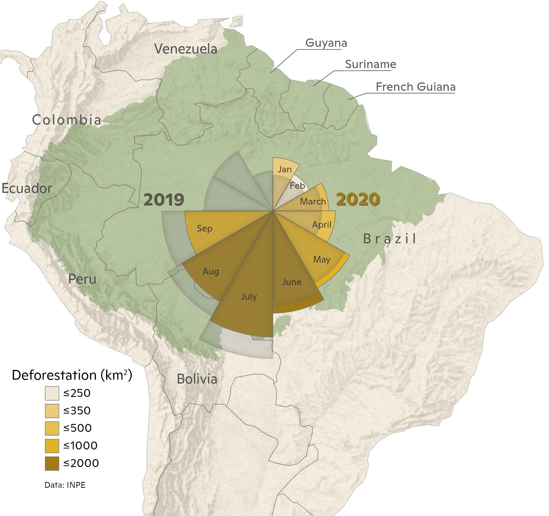 graph of 2020 Amazon deforestation through September