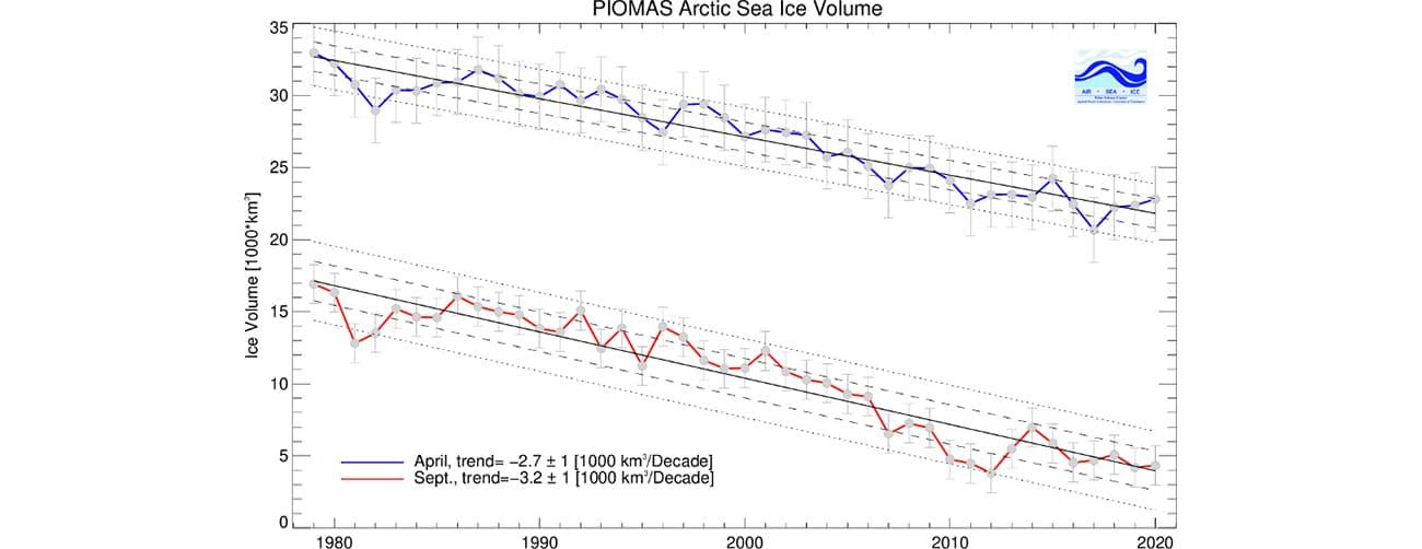 Arctic sea ice volume is, on average, steadily decreasing.