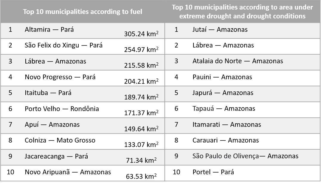 The top 10 municipalities experiencing drought or extreme drought conditions