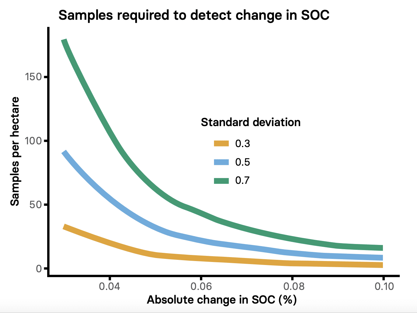 Graph showing number of soil samples needed to detect soil carbon changes of varying magnitudes at three different confidence levels.